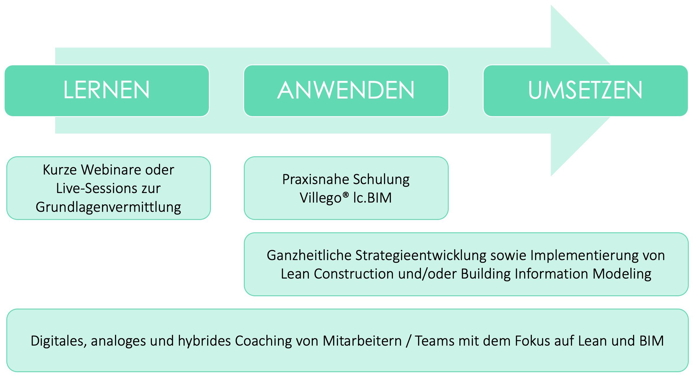 Vorgehen bei der Implementierung von BIM und Lean Construction